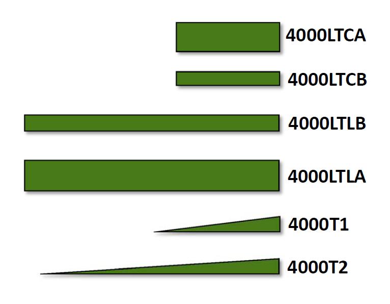 Elenco Accessori per Voliera Modulare Serie 4000